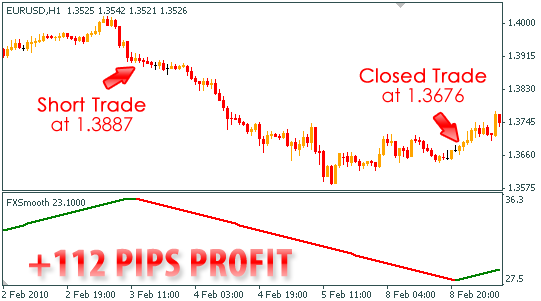 How to trade the forex like a pro in one hour pdf