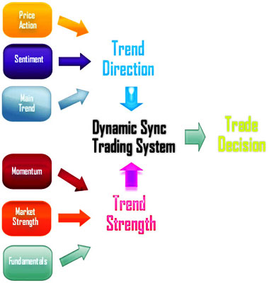 Dynamic trading strategies and portfolio choice