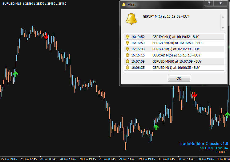 Forex custom indicator builder