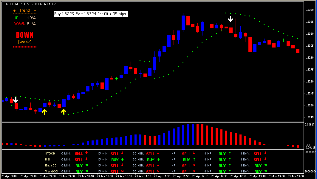 Forex trading system templates