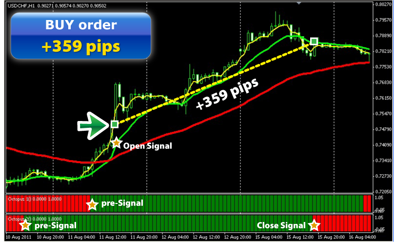 Power forex signals review