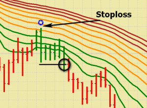 Fast easy forex trading system