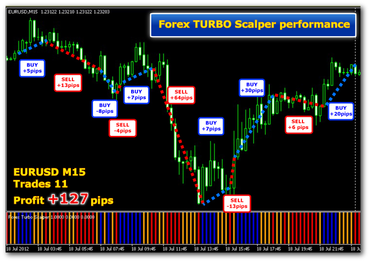 Forex turbo scalper indicator