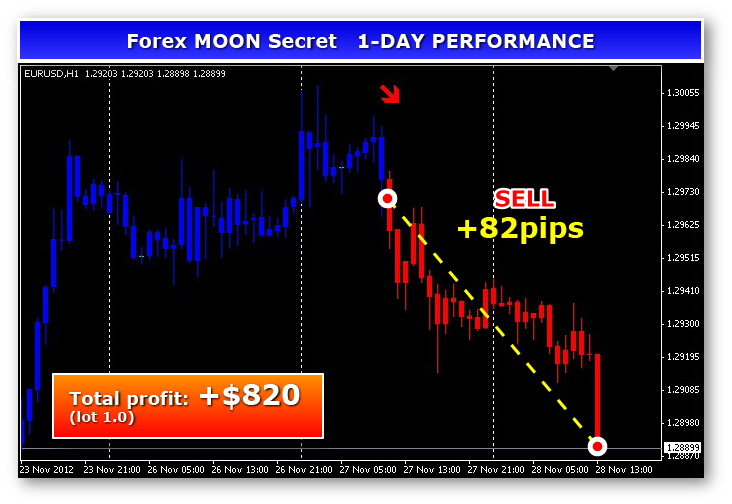 Four forex shifters