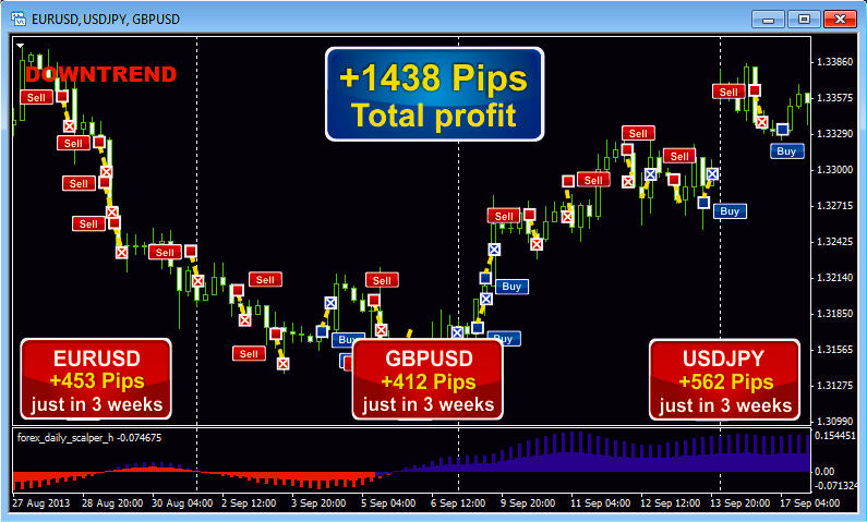 Ultra scalper v2.0 forex system indicator