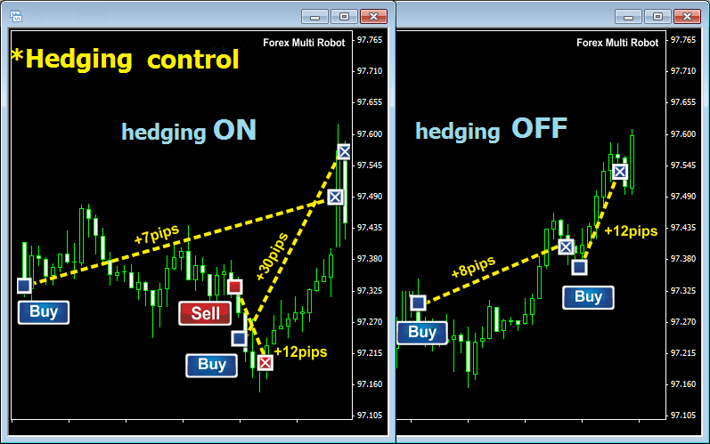 Grid hedge ea forex