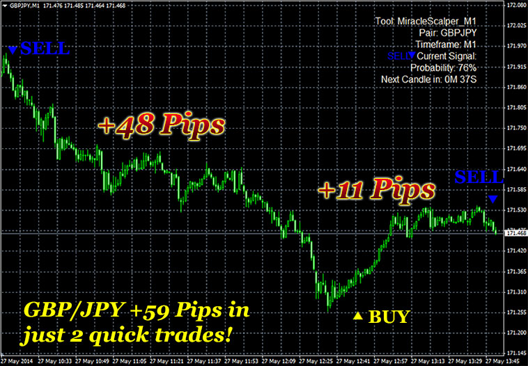 Binary option scalping strategy