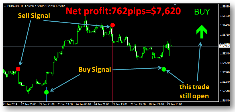 magic-fx-formula-indicator - forex-shop