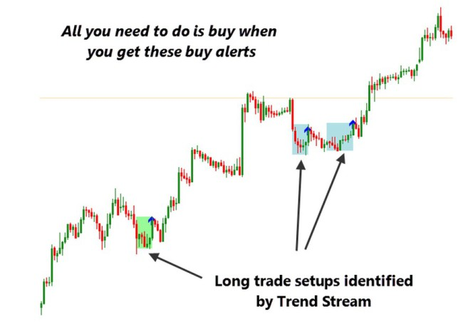 Trend Stream indicator-example1