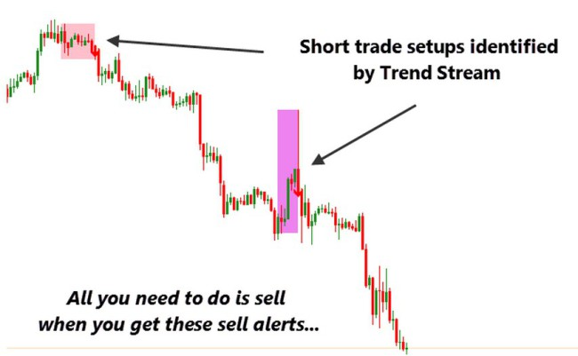 Trend Stream indicator-example2