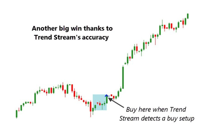 Trend Stream indicator-example4