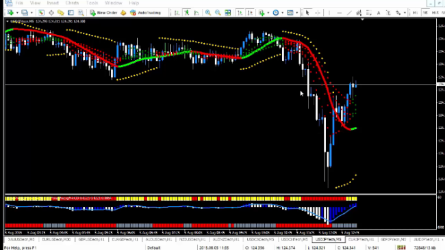 Forex precog indicators