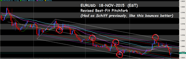 eur usd forex pitch fork2