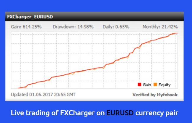 Forex charger