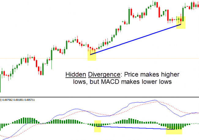 Hidden Divergence Dashboard – Forex-Shop