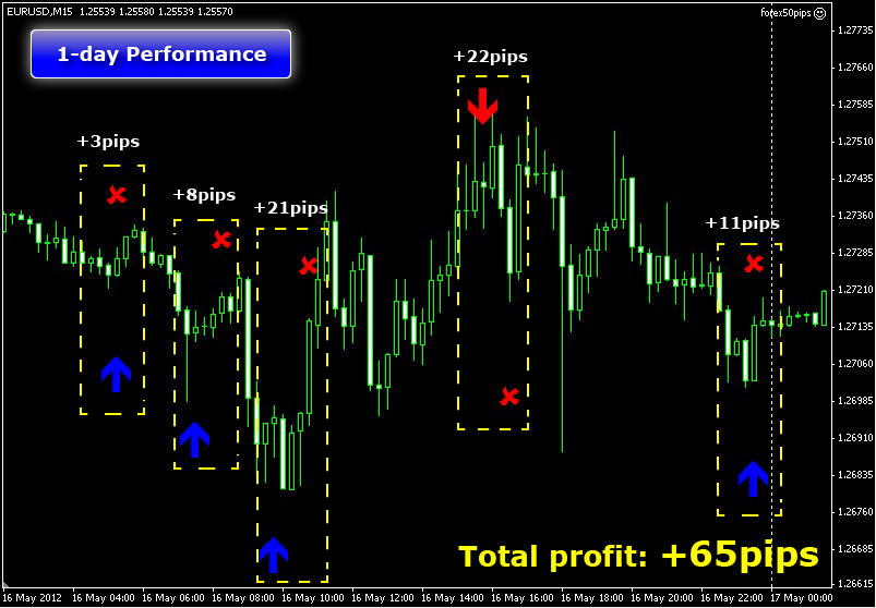 Forex trading a-z with live examples of forex trading free