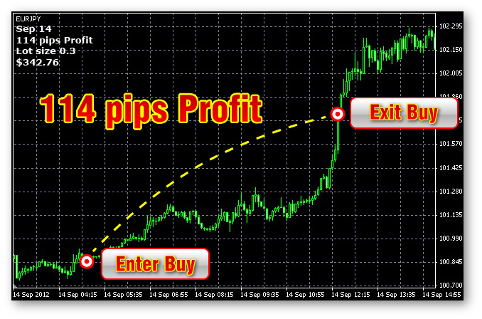 Peep value in forex trading