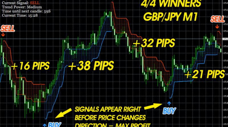 Forex enigma indicator free download