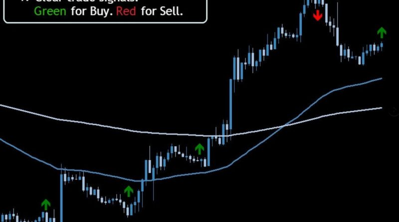 1000 forex indicators + systems